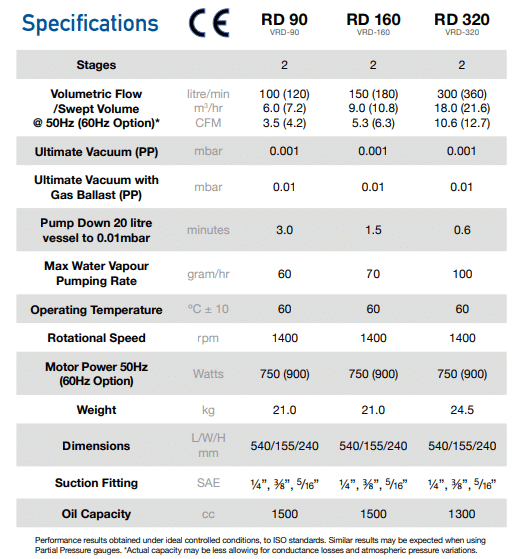 Vector Specifications